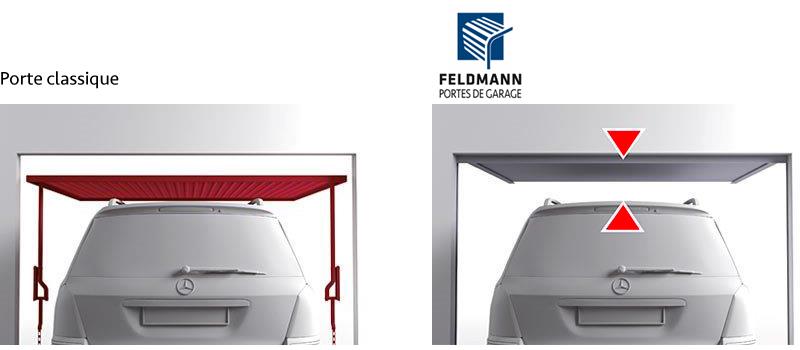 hauteur maximale de passage porte FELDMANN